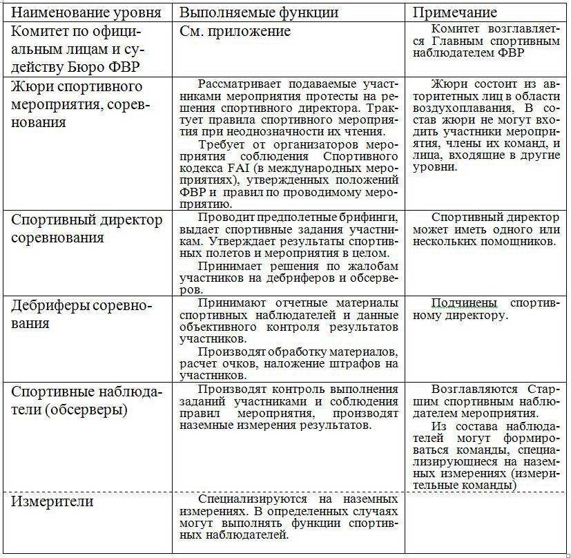 сайт комитеты судьи табл 2