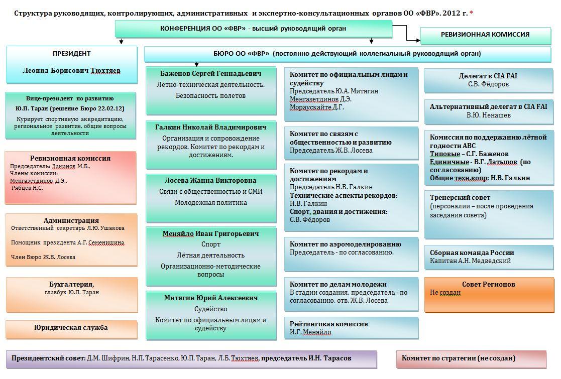 фвр 2012 бюро структура фио