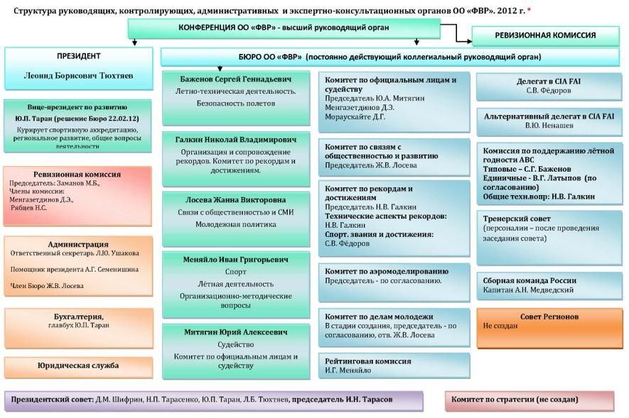 фвр бюро 2012 структура сайт