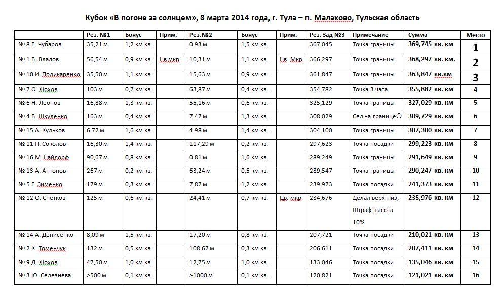 ПОГОНЯ 2014 результаты